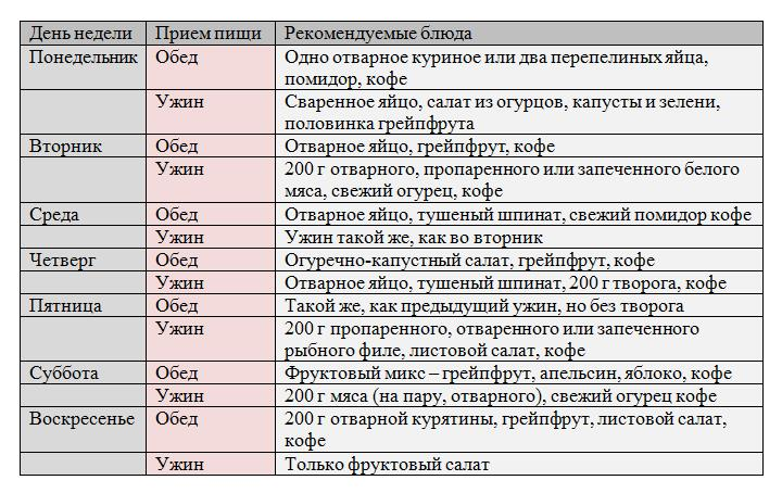 gollivudskaya-dieta-na-14-dnei-menyu-tablitsa