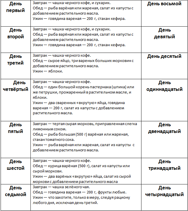 yaponskaya-dieta-na-14-dnej-menyu-tablitsa
