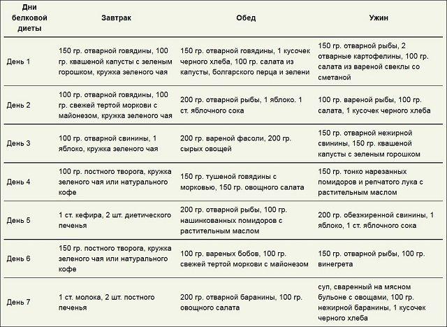 belkovaya-dieta-dlya-muzhchin