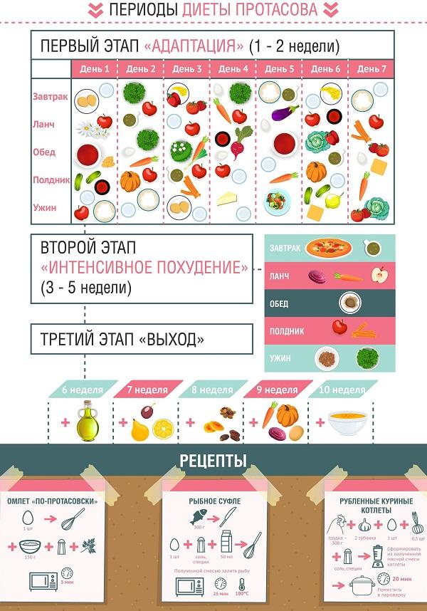 dieta-protasova-podrobnoe-opisanie-po-nedelyam