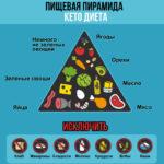 Кето-диета: меню, список продуктов, отзывы и результаты