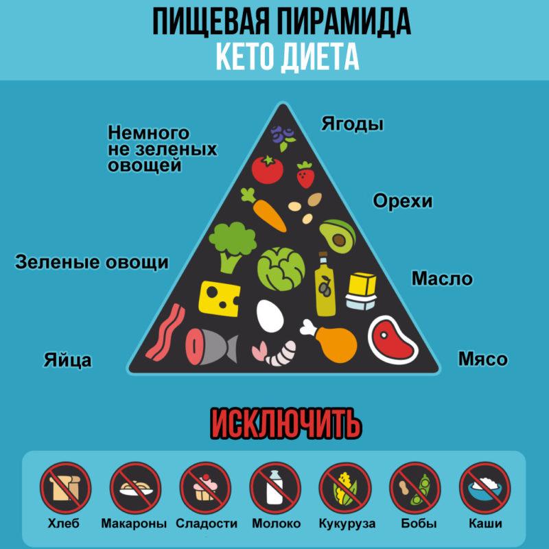 keto-dieta-menu-dlya-zhenshin