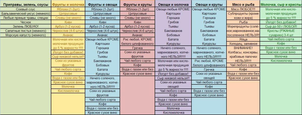 minus-60-sistema-pohudeniya-tablitsa