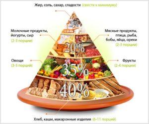 piramida-pravilnogo-pitaniya