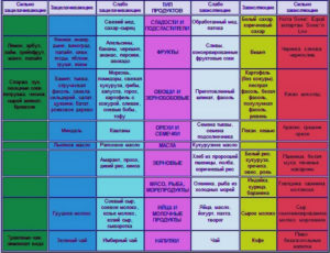 schelochnaya-dieta-produkty-tablitsa