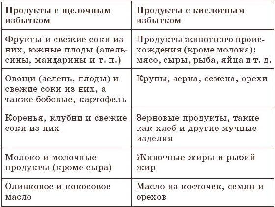 schelochnaya-dieta-tablitsa