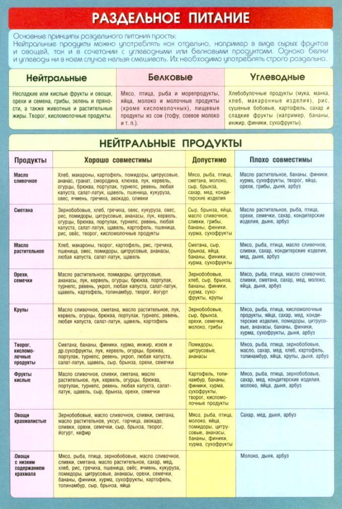 tablitsa-razdelnogo-pitaniya-dlya-pohudeniya-raspechatat