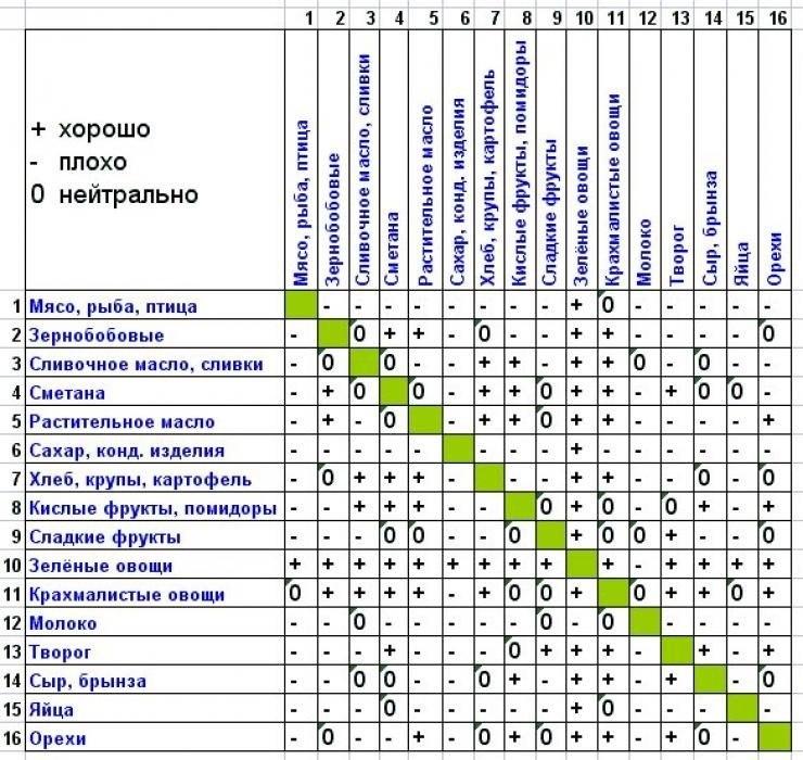 tablitsa-sovmestimosti-produktov-pri-razdelnom-pitanii