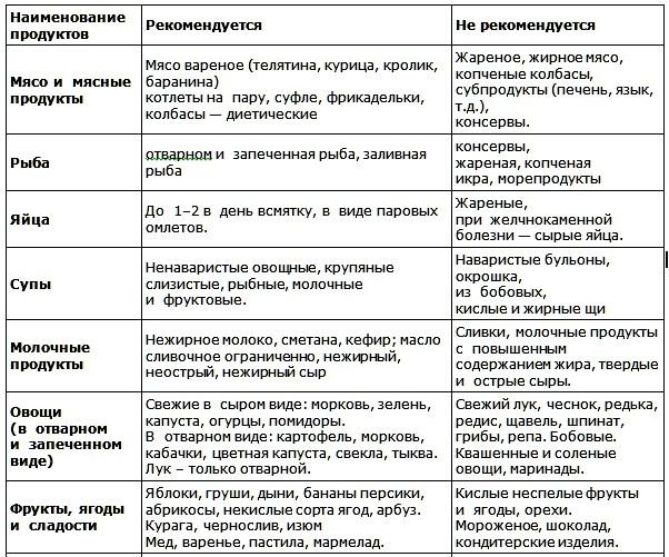 dieta-dlya-gepatita-c-primer-pitaniya