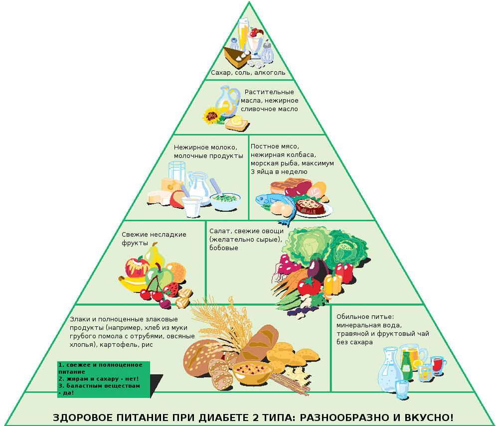 pitanie-pri-saharnom-diabete-produkty-razreshennye