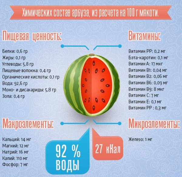 arbuznaya-dieta-na-3-dnya