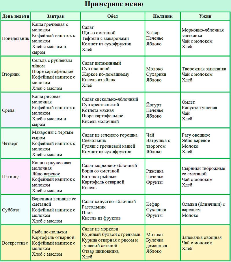 gastrit-dieta-tablitsa-produktov