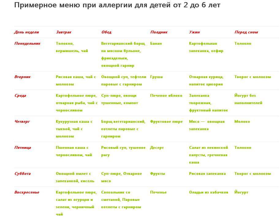 Меню для ребенка при аллергии: таблица