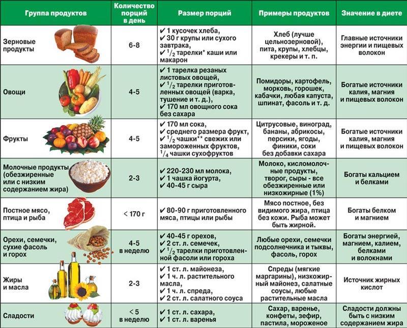 dash-dieta-menyu-spisok-produktov