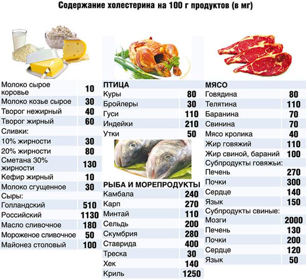 gipoholesterinovaya-dieta