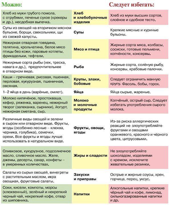 sovety-po-pitanuyu-chto-mozhno-est