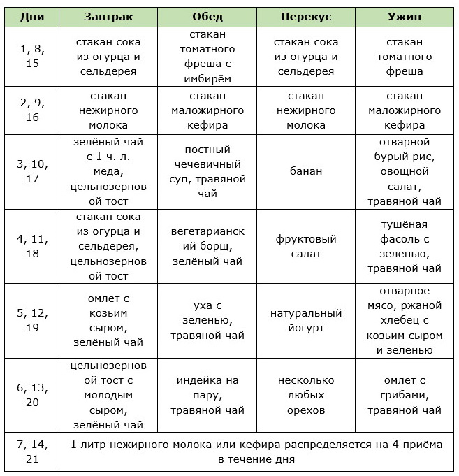 Английская диета: подробное меню в таблице