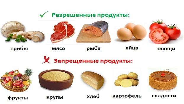 spisok-razreshennyh-produktov